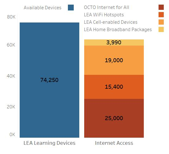 Count of available learning devices and ways to access the internet