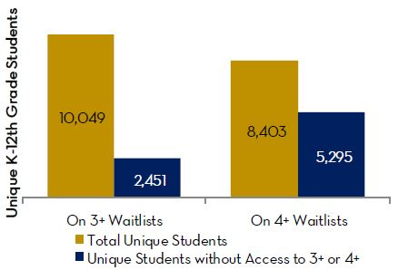 Of the 10,049 unique K-12 students not matched to a 3+ STAR school and on DCPS and public charter school waitlists rated as 3+ STAR, 2,451 of them did not otherwise have access to a 3+ STAR school.