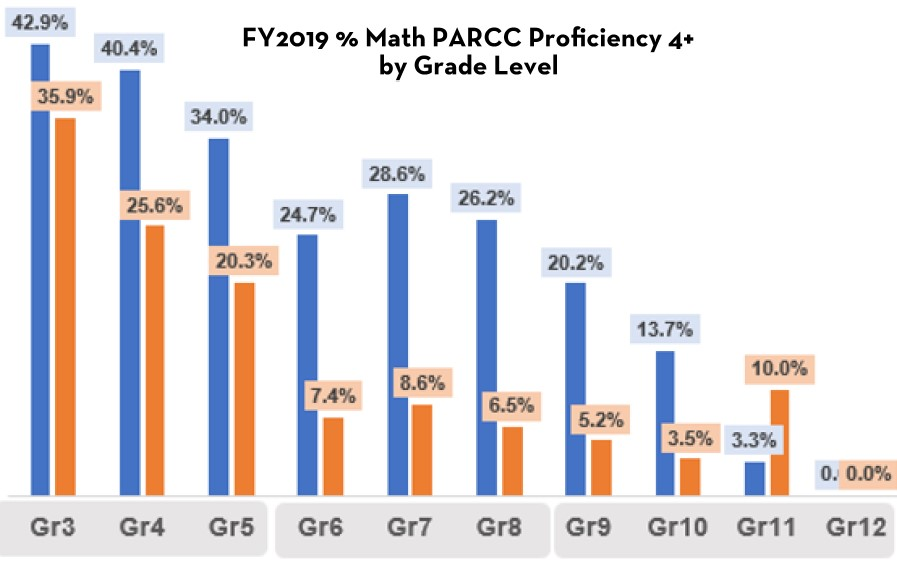 Graph showing Math PARCC Proficiency for ELL and non-ELL students, by grade level