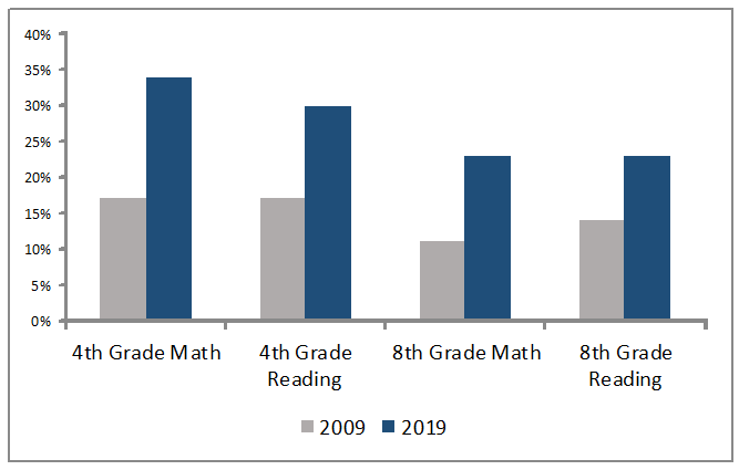 Percent Proficient and Advanced in NAEP Washington, DC 2009 and 2019
